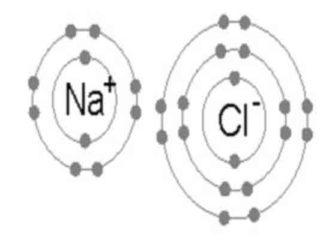 Características del enlace iónico
